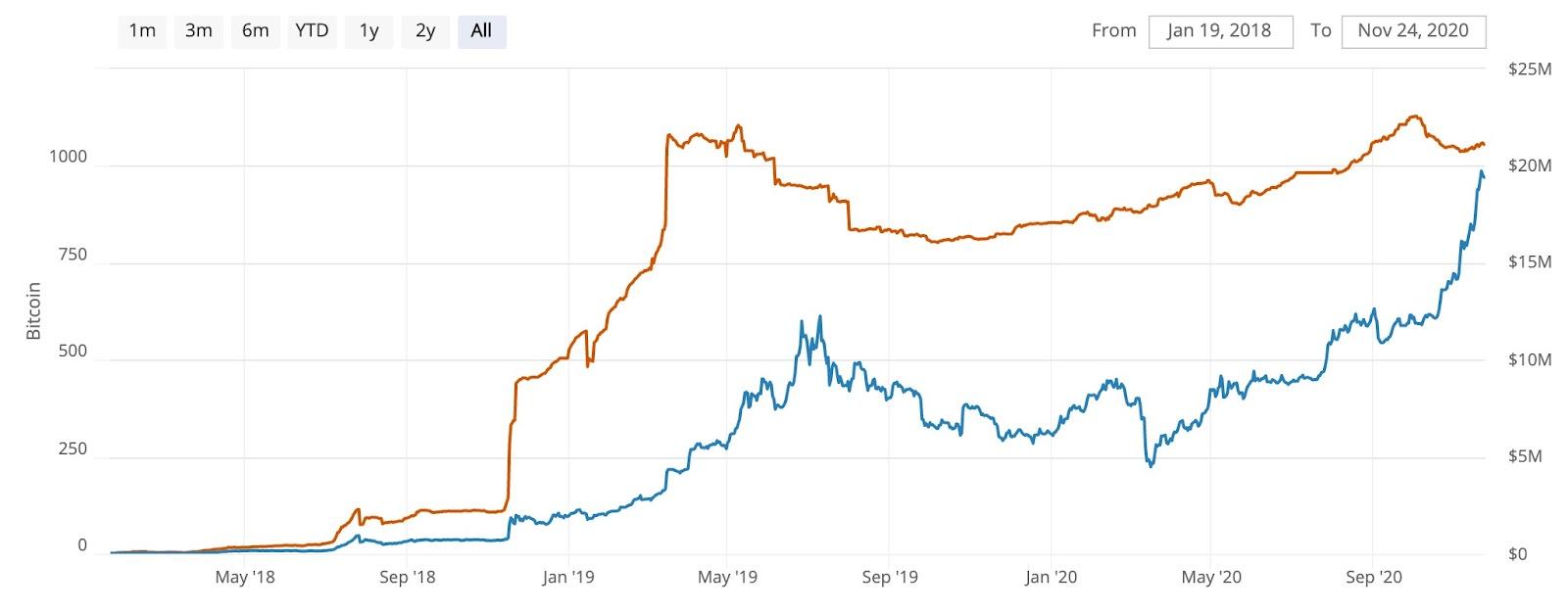 Capacidade em Bitcoin (linha laranja) e em USD (linha azul) da Lighting Network. Fonte: Bitcoin Visuals.