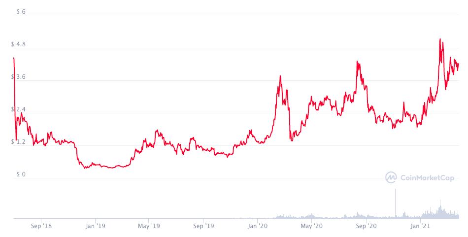 График цены XTZ с момента старта продаж монеты.