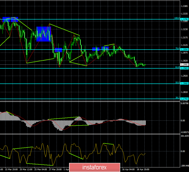 Analysis of GBP/USD divergences for April 22. The pound is still prone to fall