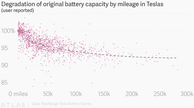 loss of battery range over time of Teslas in an independent study of loss of range.