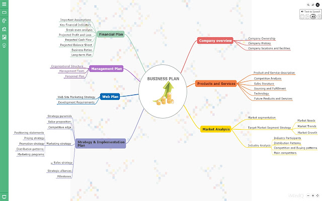 imindq online free mind mapping application