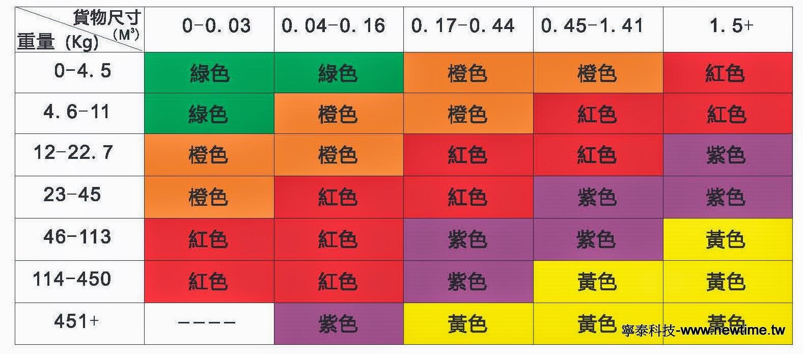 衝擊震動指示器 規格表