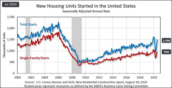 August Housing Starts