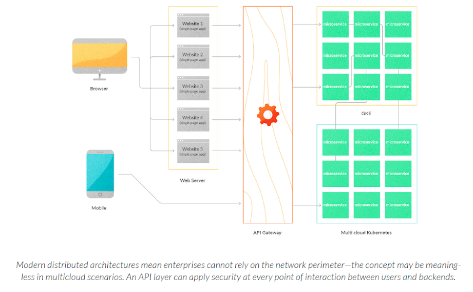 Modern distributed architectures mean enterprises cannot rely on the network perimeter—the concept may be meaningless in multicloud scenarios. An API layer can apply security at every point of interaction between users and backends.