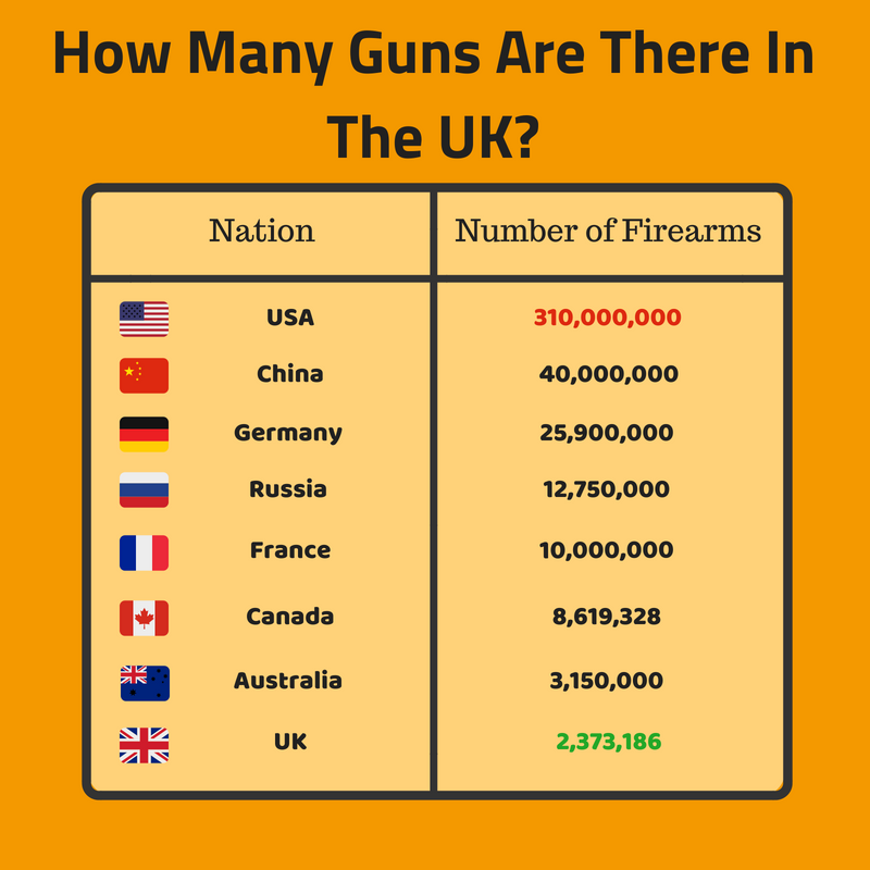 how many guns are there in the UK info-table