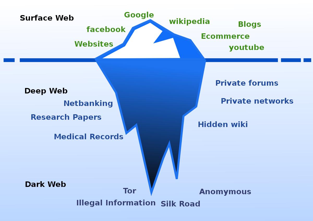 Dark web là một phần website chỉ có thể truy cập được qua Tor.