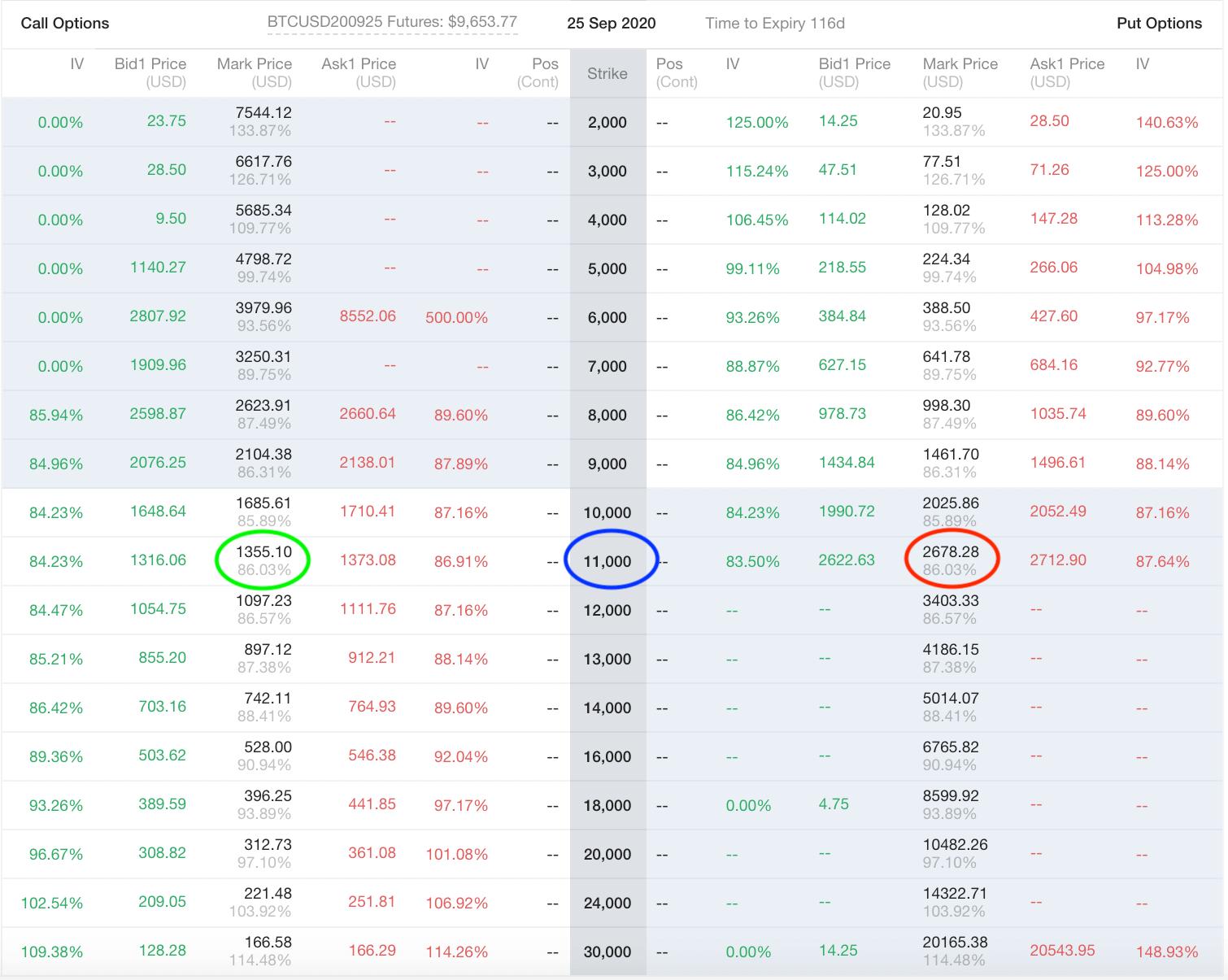 Bitcoin Derivatives