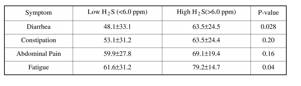 Measurement of Hydrogen Sulfide during Breath Testing Correlates to Patient Symptoms