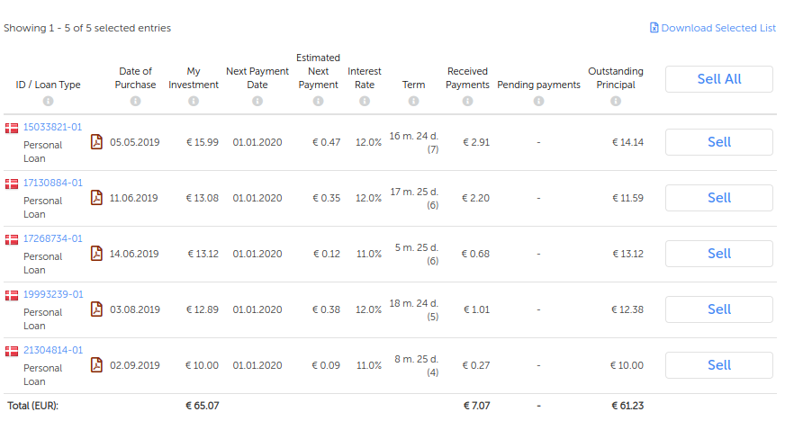 Voorbeeld overzicht van aangekochte leningen op Mintos