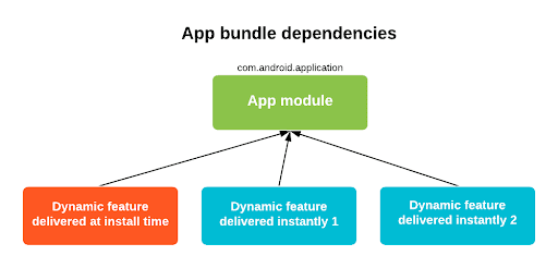 A simpler experience for instant apps