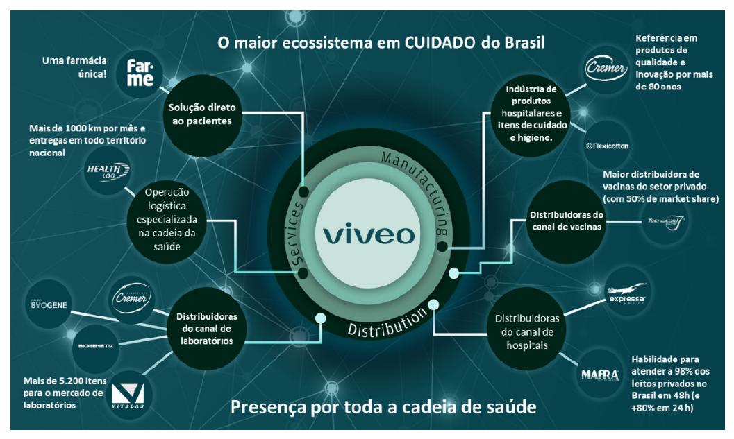 Modelo de negócios integrados Viveo.