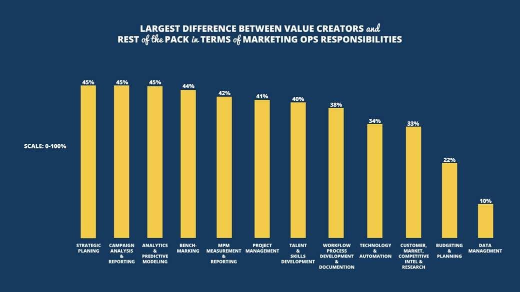 Figure 9: MPM, project management, and talent development are far more likely to be among the charter of the Marketing Ops function within the Value Creators. Source: 2017 Marketing Performance Management Benchmark Study from VisionEdge Marketing, Hive9 and Valid USA