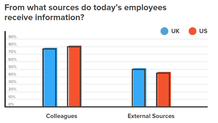 From what sources do today's employees receive information? source: Kollective