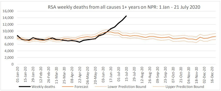 How deaths from all causes continue to mount. This graph tracks the deaths of people on the National Population Register.