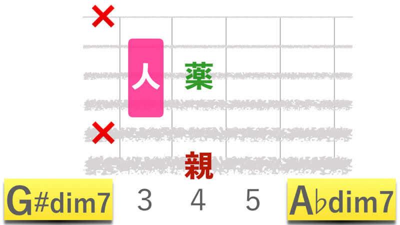 ギターコードG#dim7ジーシャープディミニッシュセブン|A♭dim7エーフラットディミニッシュセブンの押さえかたダイアグラム表