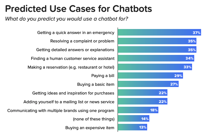 chatbot use cases customers expect