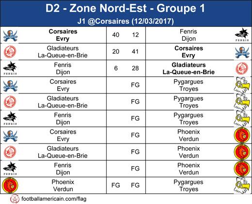 Résultats Groupe 1 Zone Nord-Est
