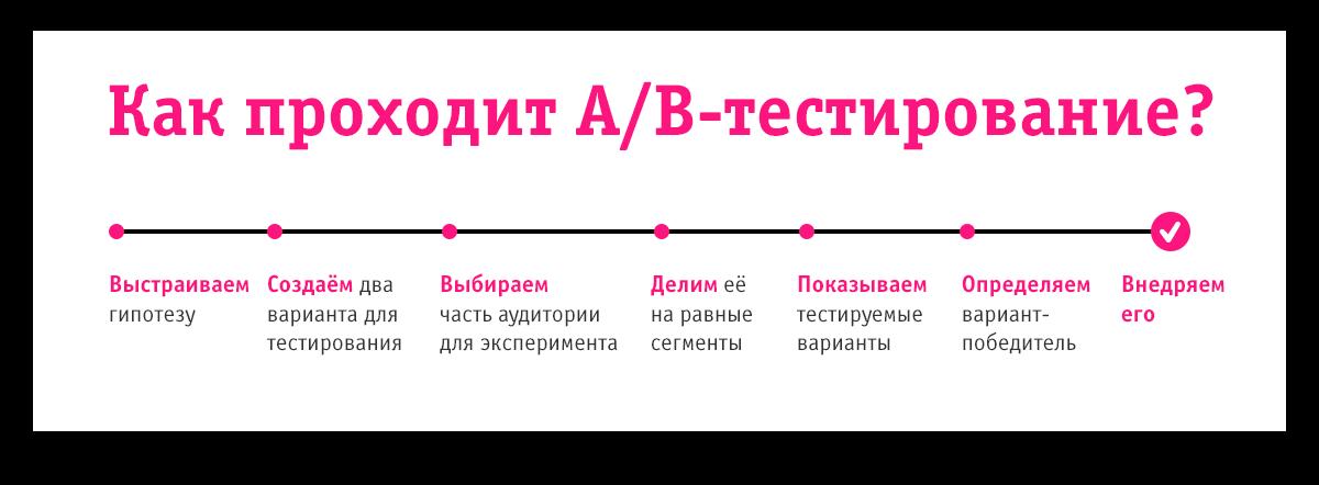 сплит-тестирование алгоритм действий