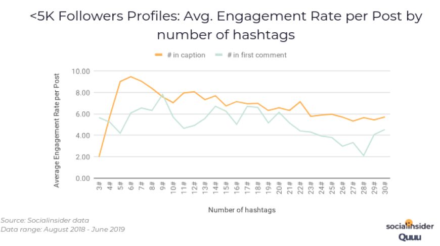 <5k Followers Profiles: Avg. Engagement Rate per Post by number of hashtags. Source: Socialinsider
