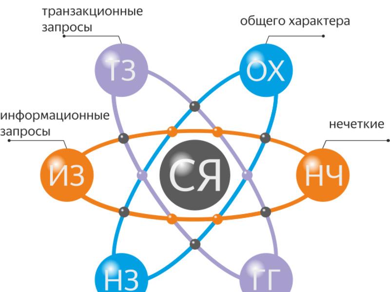 Строение семантического ядра - чем-то напоминает ядро атома и электроны