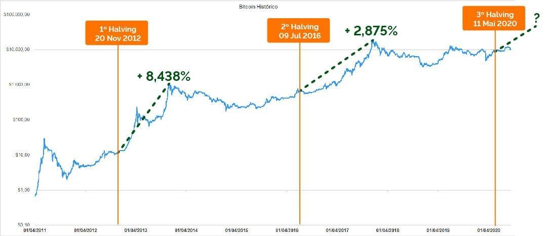 como transformar criptomoeda em dinheiro qual é a próxima grande oportunidade de investimento agora que o bitcoin acabou