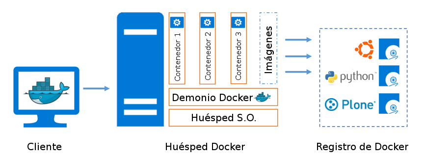Figura 2 - Arquitectura de Docker