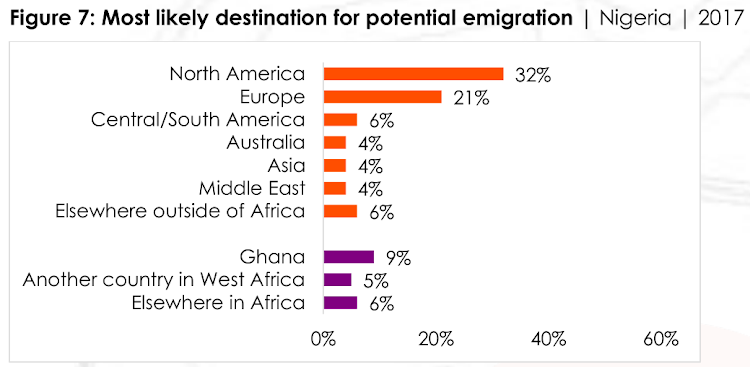 Pan-African research network Afrobarometer conducted 1,600 interviews with Nigerians to gauge their views on emigration.