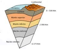 2 La Estructura Del Interior De La Tierra Descubriendo La