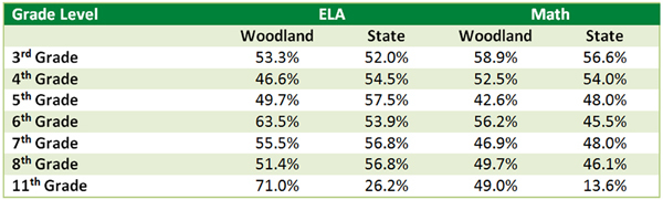 Woodland Public Schools 2015 SBA Results
