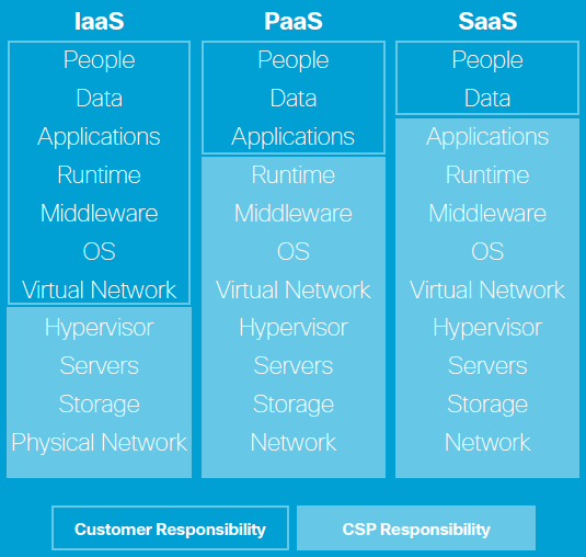 Security in the cloud is a shared responsibility