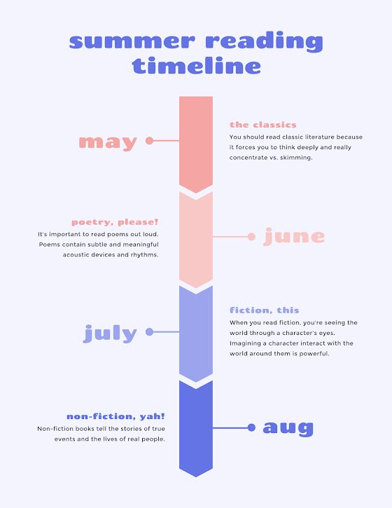 Summer Reading Timeline - Planner Template