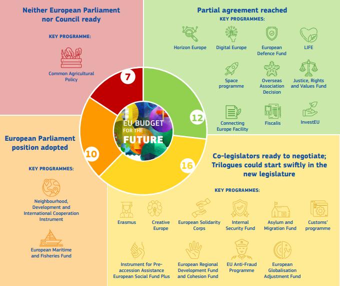 Bilancio UE post 2020 - Photo credit: European Commission
