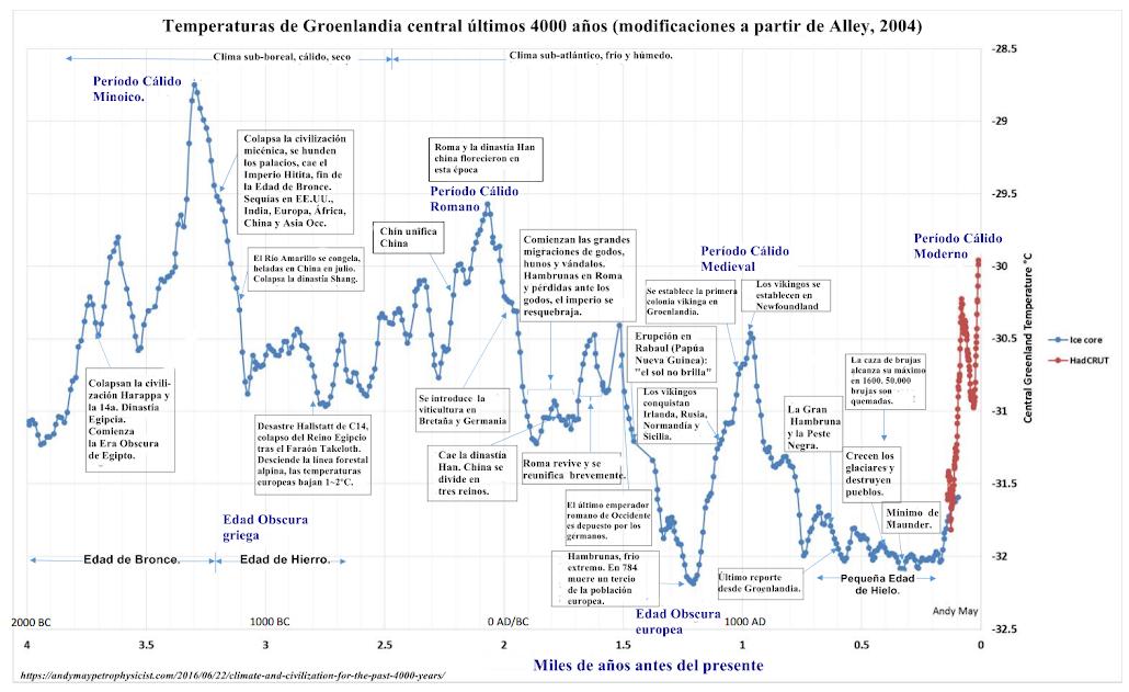 _Civilización_y_Clima:_Los_últimos_4000_años_
