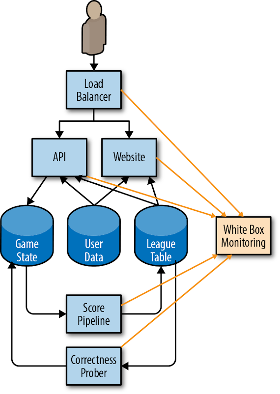how-our-monitoring-system-collects-sli-metrics