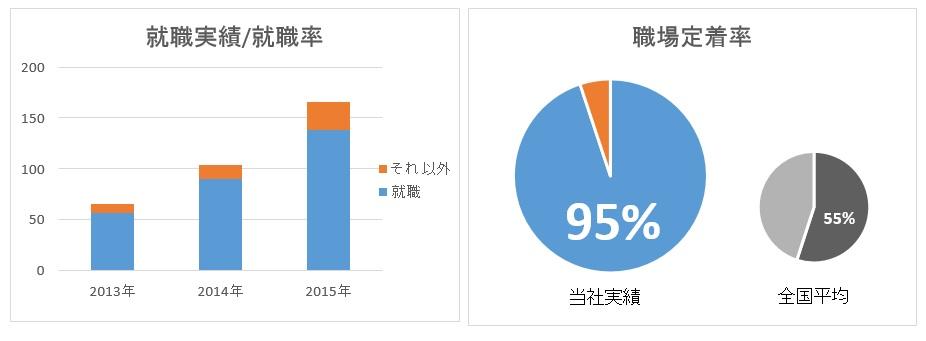 就職数2015 blog.jpg