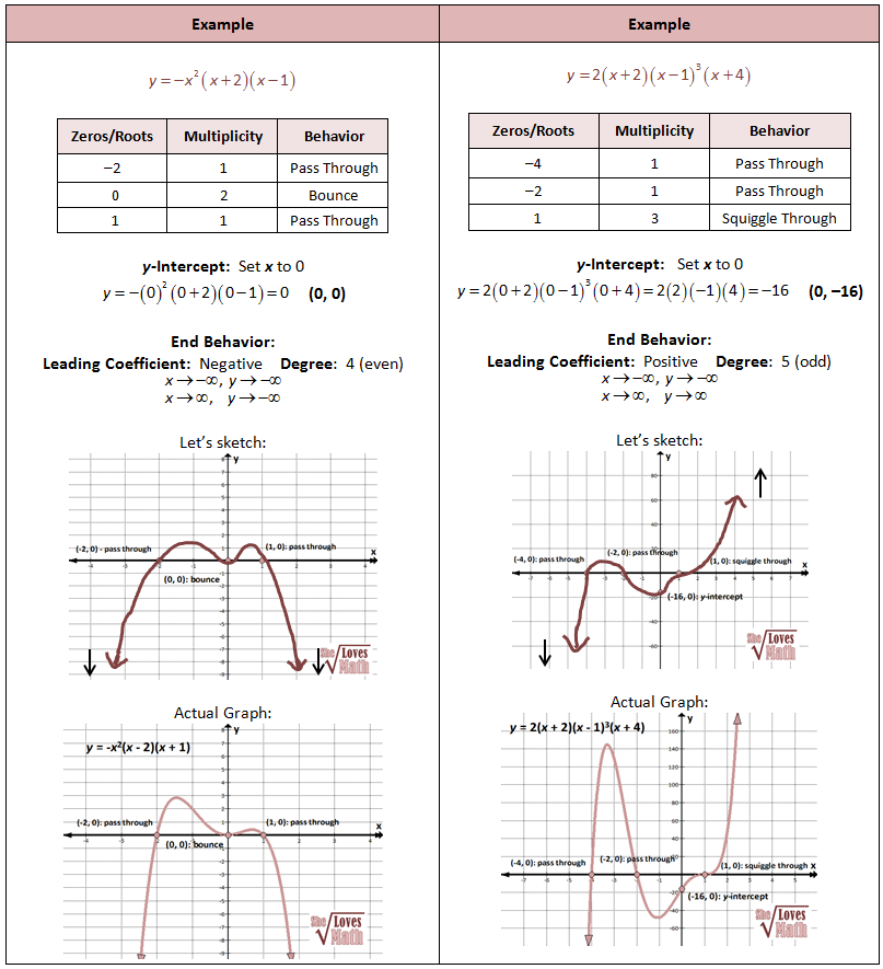 Graphing Polynomial Worksheets graphing polynomials worksheet – Polynomial Worksheet