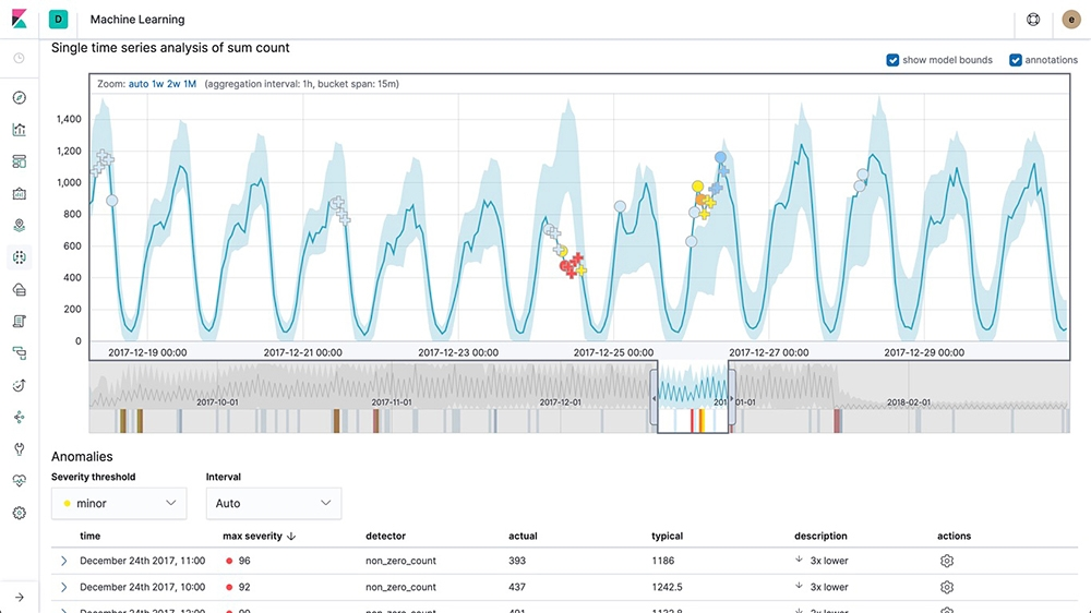 unsupervised Anomaly detection with Elastic Machine learning in kibana
