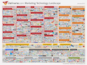 Photo: Scott Brinker reports that in the space of one year, the number of marketing technology companies has nearly *doubled*. -http://mklnd.com/1BU0wCM