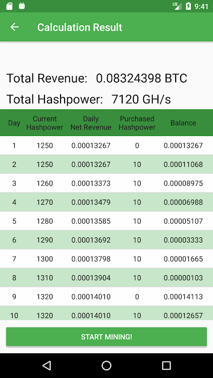Hashflare reinvestment calculator december 2021 meltemia investments for 2021
