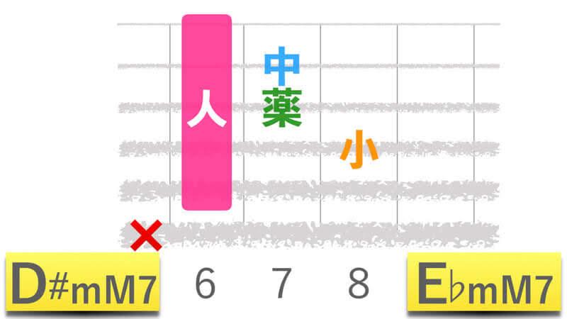 ギターコードD#mM7ディーシャープマイナーメジャーセブン|E♭mM7イーフラットマイナーメジャーセブンの押さえかたダイアグラム表