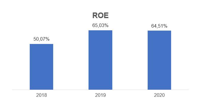 Gráfico apresenta Return on Equity (ou ROE, Retorno sobre Patrimônio Líquido). 2018: 50,07%; 2019: 65,03% e 2020: 64,51%