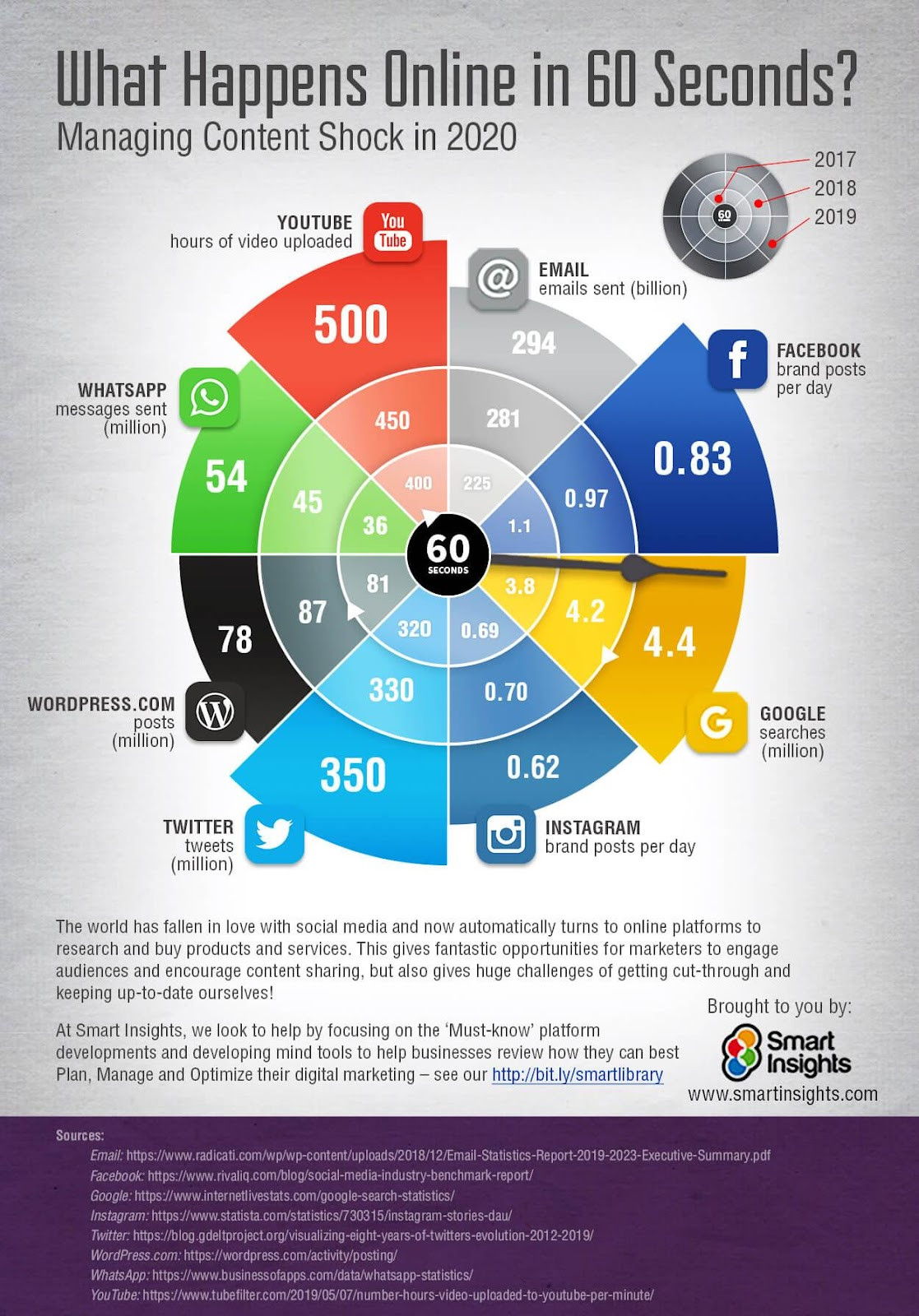 What Happens Online in 60 Seconds infographic for 2017, 2018 and 2019.