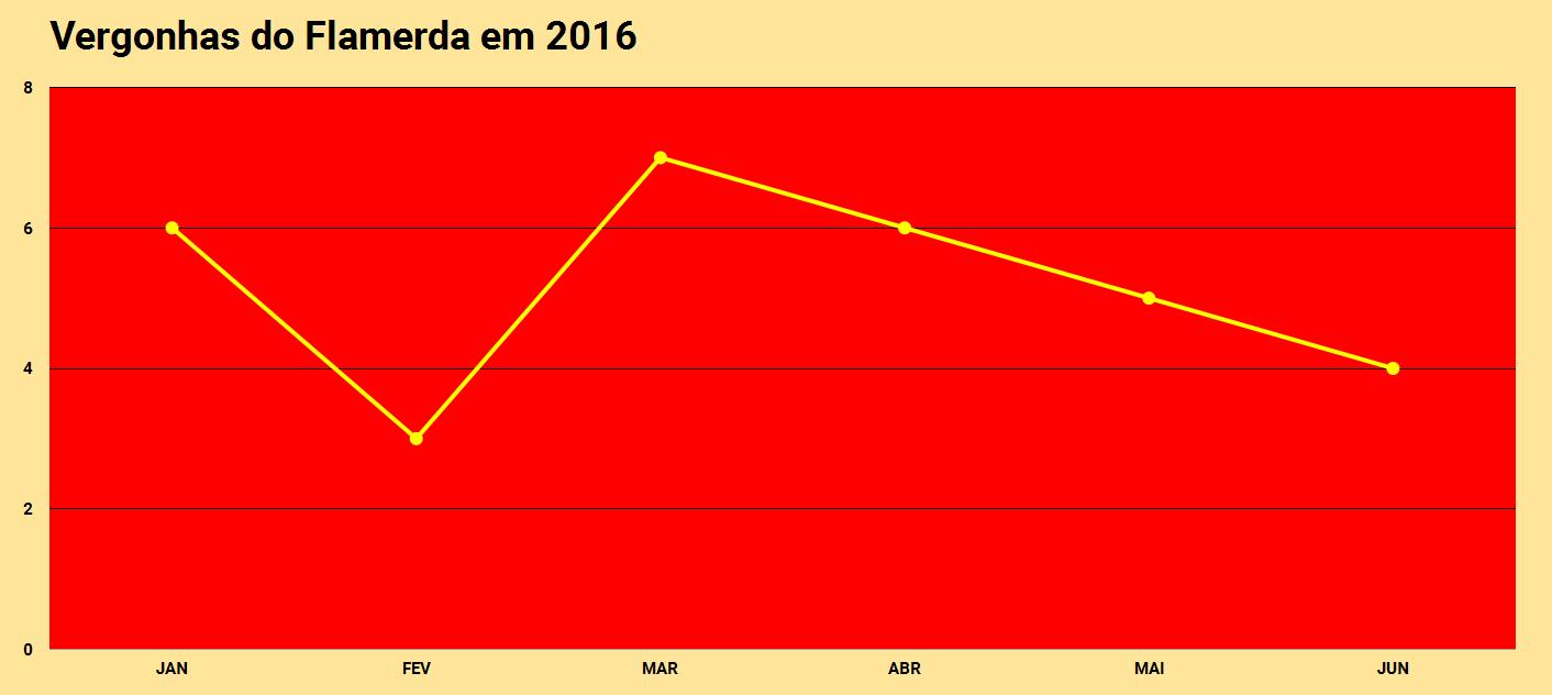 Vexames do Flamengo em 2016