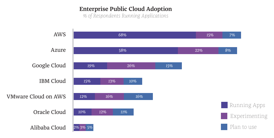 "Graphs from ZDNet, ""Top Cloud Providers"" December 2018"
