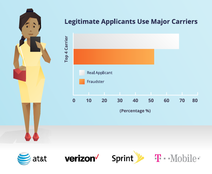 Legitimate Applicants Use Major Carriers