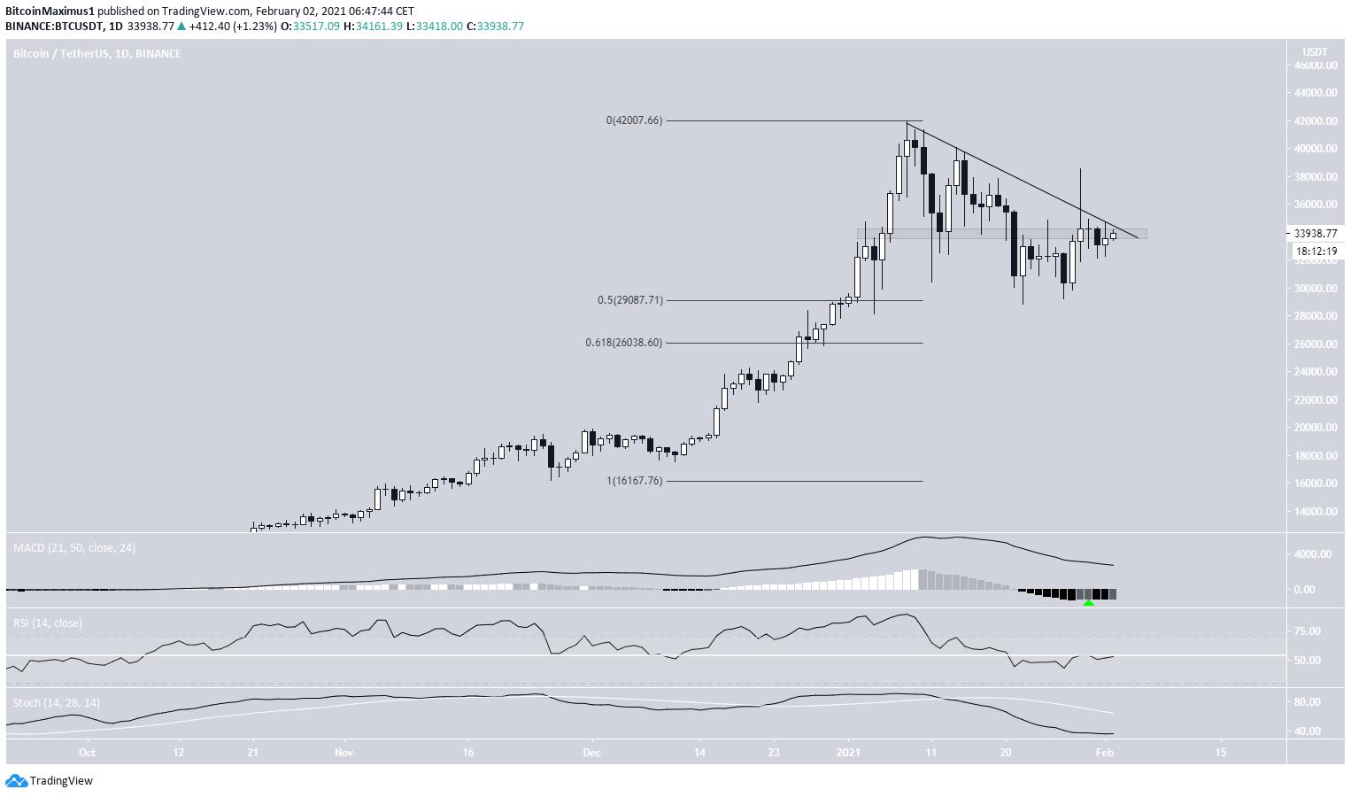 Bitcoin Kurs 02. Februar.2021 Tageschart