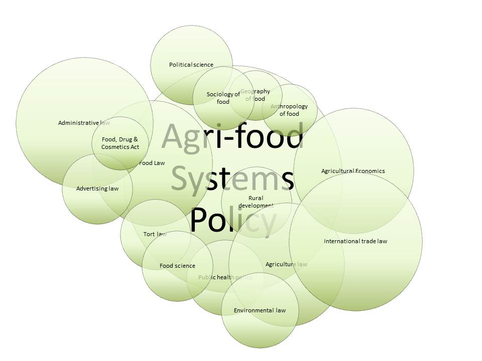 agrifood law and policy venn v5.jpg