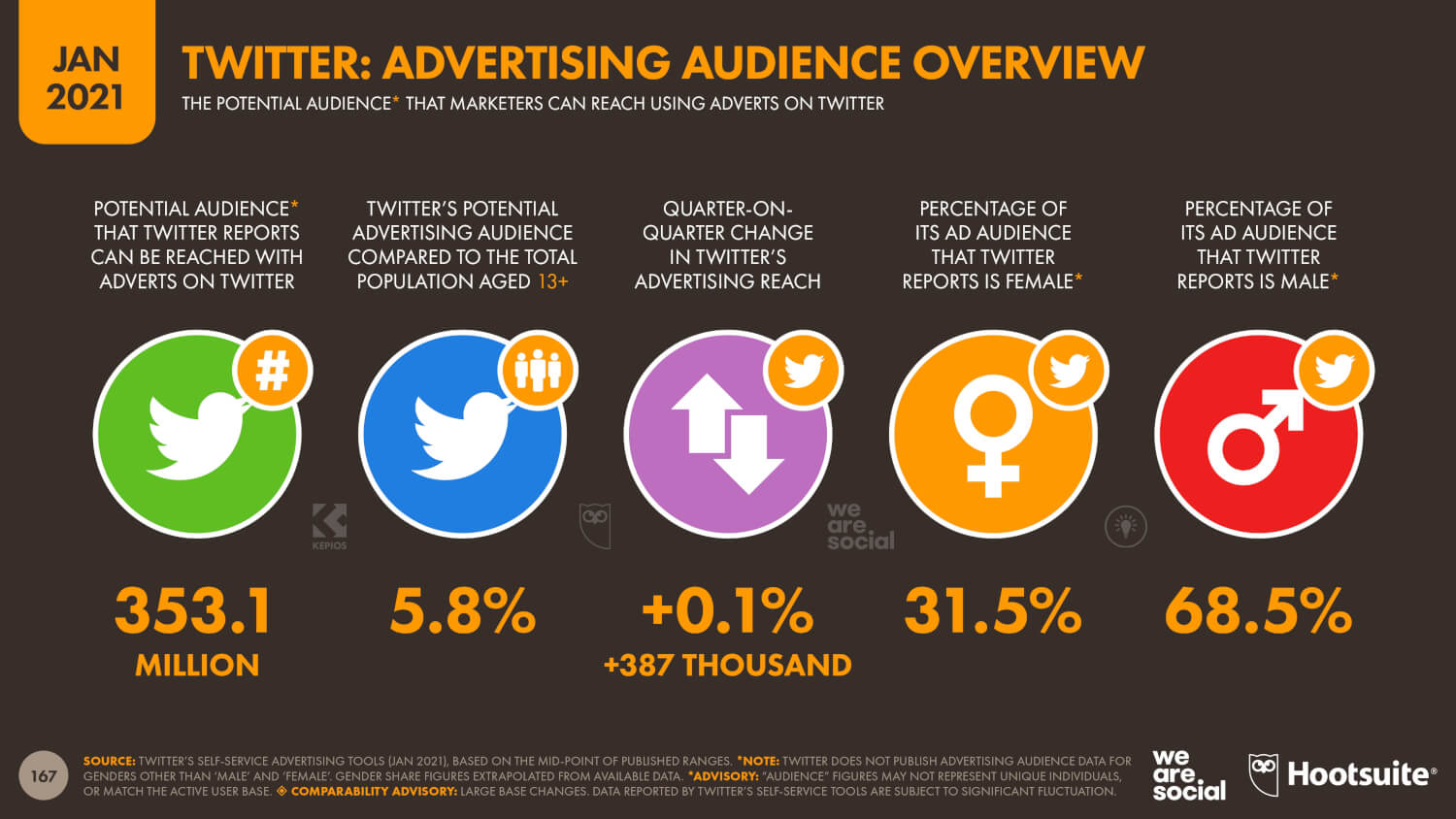 twitter advertising audience overview