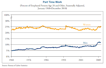 """Photo: Women tend to work in part times jobs in a higher degree than men. Works hours is one of the biggest influences on the so called 23% wage gap. Unadjusted pay gaps are typically calculated by looking at pay per year. Better calculations use weeks. And the best and most detail-oriented calculations use hours worked. Remember to look for this simple """"mistake"""" in any statistic on the wage gap. You have to look in the sources to see how they measured the pay gap.    (WOMEN IN AMERICA. Indicators of Social and Economic Well-Being. March 2011. Prepared by U. S. Department of Commerce Economics and Statistics Administration. http://www.esa.doc.gov/sites/default/files/reports/documents/womeninamerica.pdf )  ( http://www.whitehouse.gov/administration/eop/cwg/data-on-women )"""