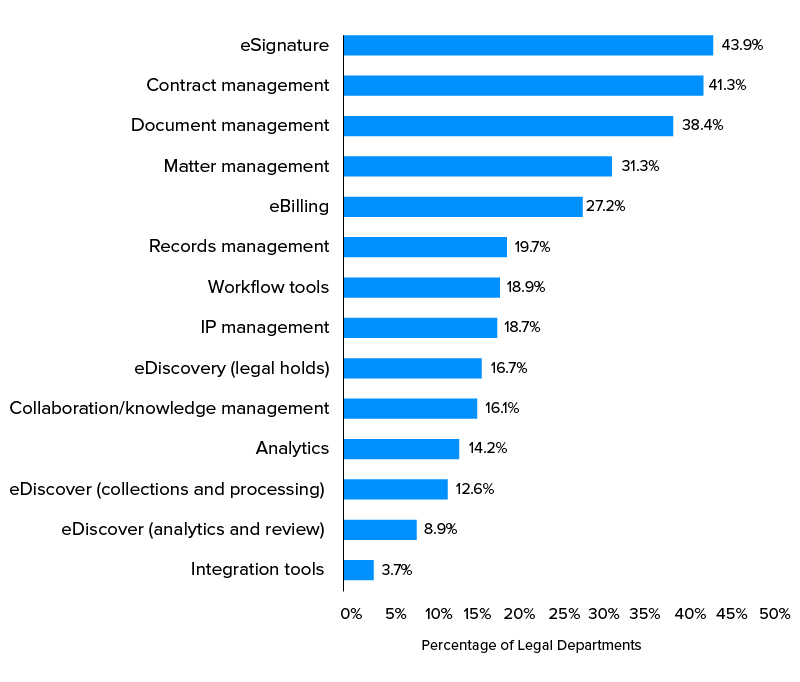 percentage legal departments using tech solutions